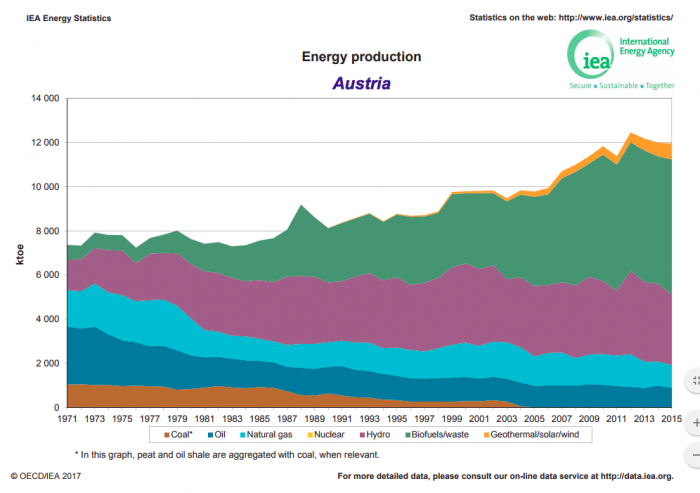2015energyproduction